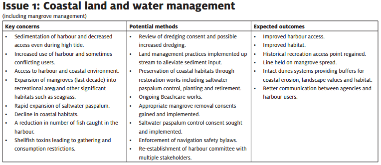 Case study: tairua harbour and catchment management plan.